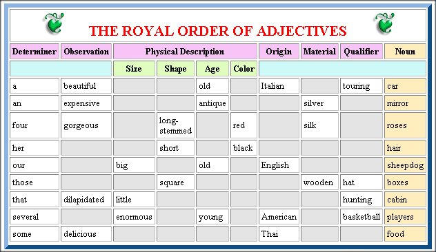 How To Put Your Adjectives In Order Lifestyle Filipino By Chris